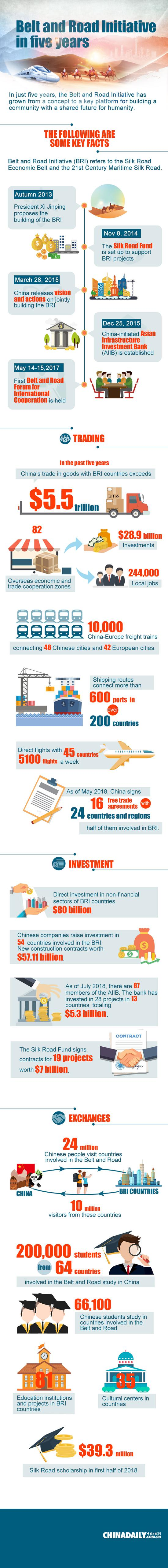 Belt and Road Initiative in five years